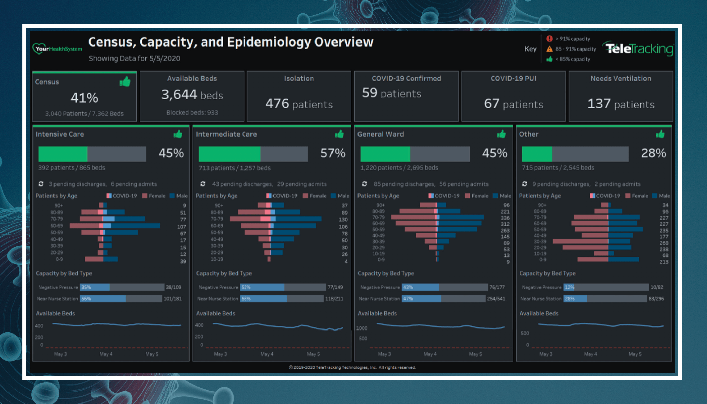 Enterprise COVID-19 capacity, census and epidemiology dashboard equips health systems with critical information to prepare for and respond to patient surges.
